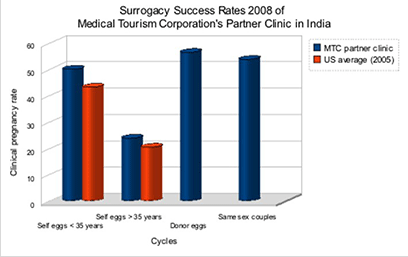 India Gestational Surrogacy Success Rate - 2008 b1