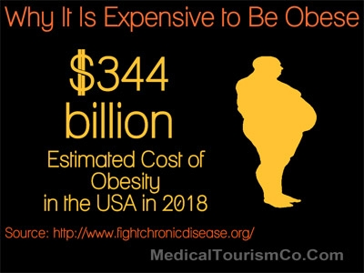 Obesity Costs in the United States in 2018