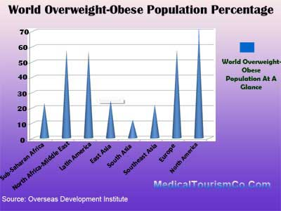 Obesity Percentage Worldwide