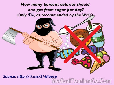 Sugar Recommendations by WHO