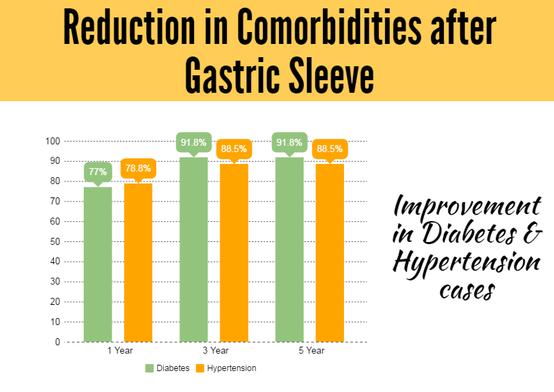 Reduction in Comorbidities