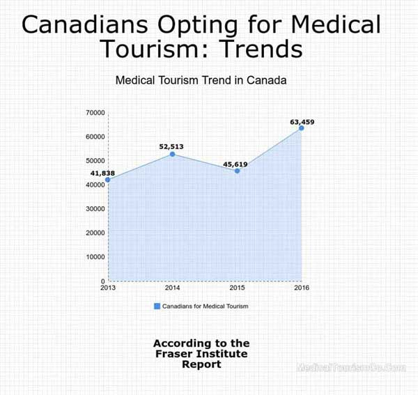 medical-tourism-trends-in-canada