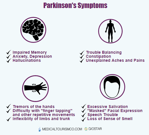 Parkinson's Disease Symptoms Infographic