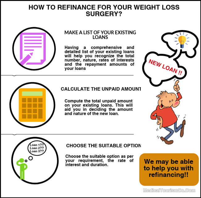 How to refinance for your weight loss surgery