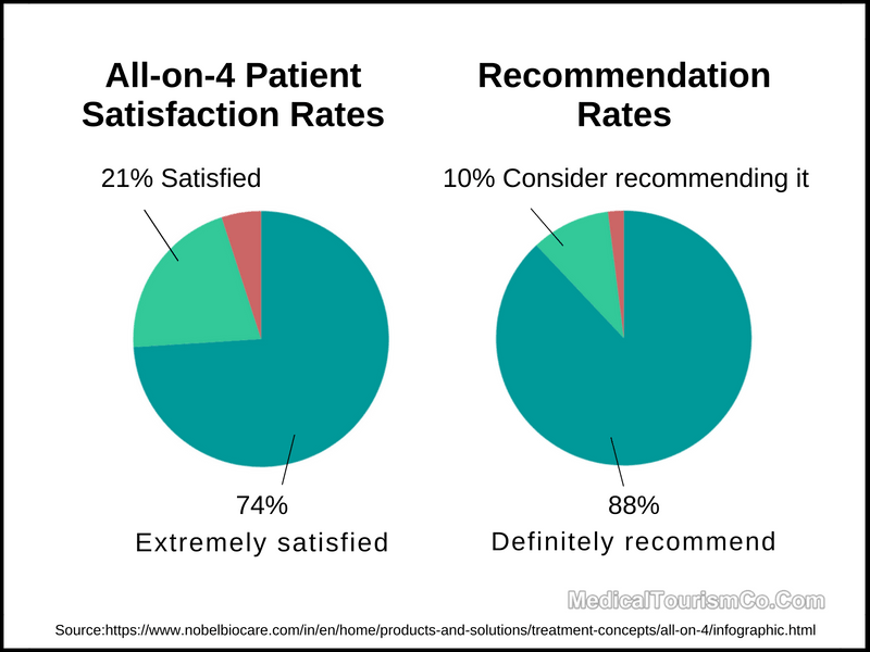 All-on-4-Satisfaction and Recommendation Rates