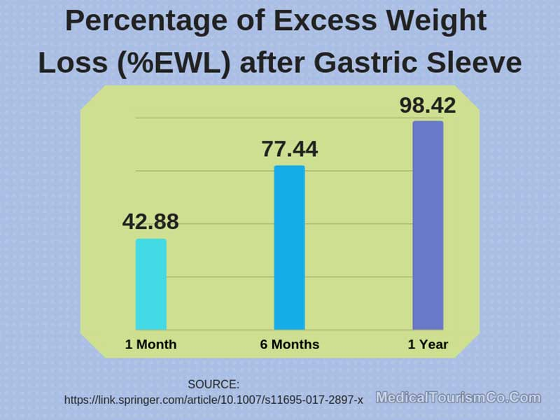 Percentage Of Excess Weight Loss After Gastric Sleeve