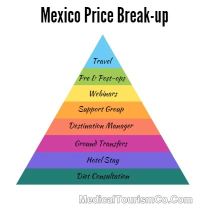Weight Loss Surgery Mexico Price Inclusions
