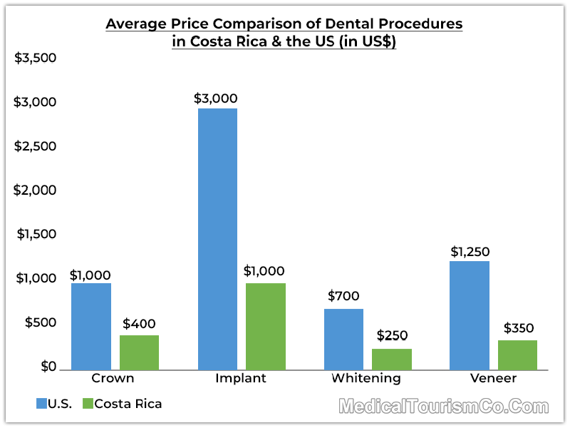 Price Comparison of Dental Procedures in Costa Rica and the US