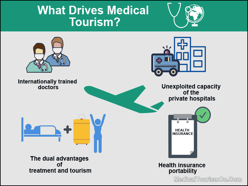 What Drives Medical Tourism